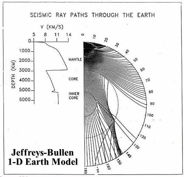 Jeffreys-Bullen 1-D Earth Model